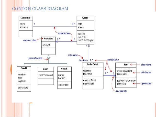Pertemuan 9b apbo diagram klass dan relasi contoh class diagram 27 ccuart Image collections