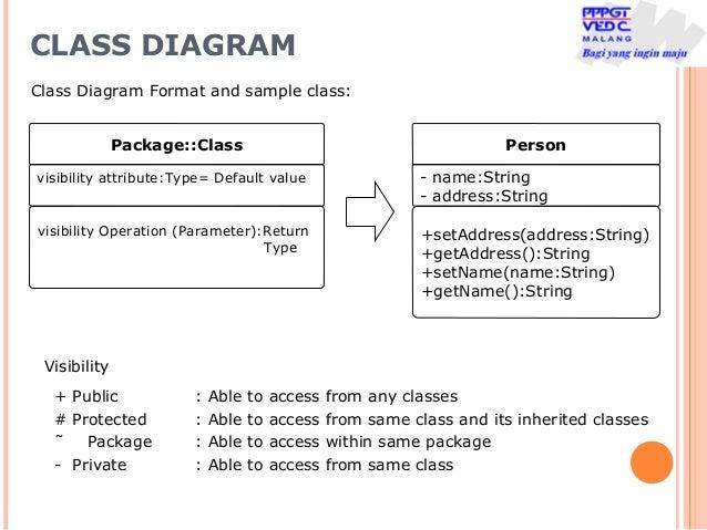 Pertemuan 9b apbo diagram klass dan relasi class diagram ccuart Image collections
