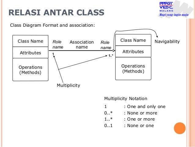 Pertemuan 9b apbo diagram klass dan relasi relasi antar class class diagram ccuart Image collections