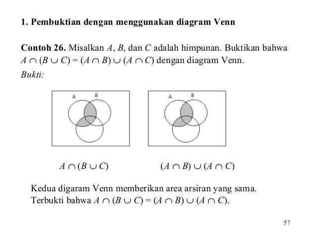Pertemuan 02 teori dasar himpunan 56 57 1 pembuktian dengan menggunakan diagram venn ccuart Image collections