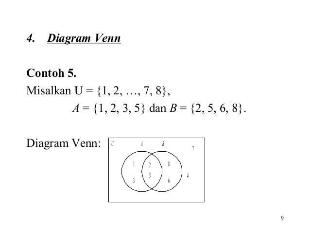 Pertemuan 02 teori dasar himpunan 9 4 diagram venn contoh ccuart Gallery
