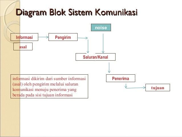 Pertemuan 2 diagram blok sistem komunikasi ccuart Gallery