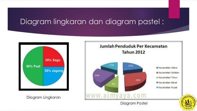 Statistika dasar pertemuan 2 diagram lingkaran ccuart Images