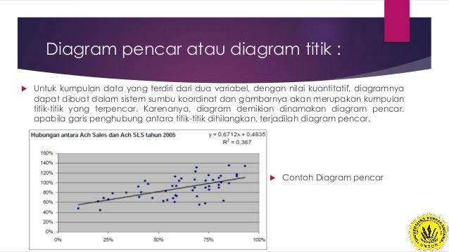 Statistika dasar pertemuan 2 diagram pencar ccuart Gallery