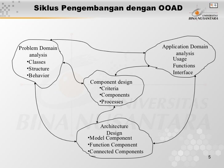 ooad design specifications Object oriented analysis in software object oriented analysis in software engineering pdf is the object-orientedobject-oriented analysis and design ooad.