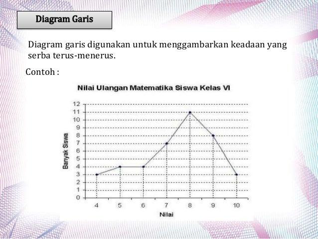 Penyajian data dan aplikasinya pada penelitian diagram garis ccuart Choice Image