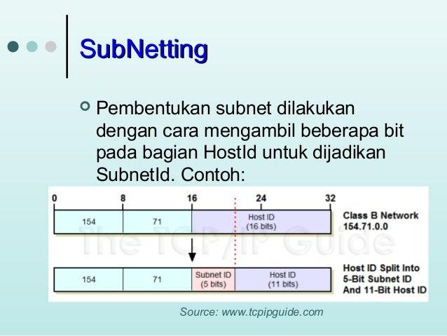 Ip Address And Subnet Address