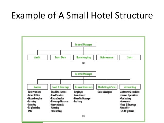 Small hotel organizational structure chart hotel - Organizational chart of the front office department ...
