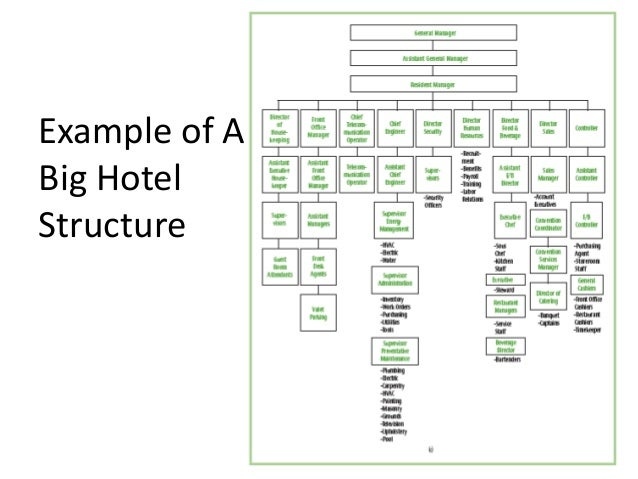 manila hotel organizational structure Palm grove hotel (formerly palm plaza hotel), manila: what is your organizational structure | check out answers, plus 204 reviews and 377 candid photos ranked #39 of 111 hotels in manila and rated 35 of 5 at tripadvisor.