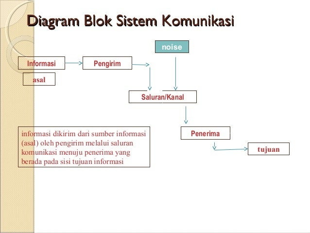 Pertemuan ii diagram blok ccuart Gallery
