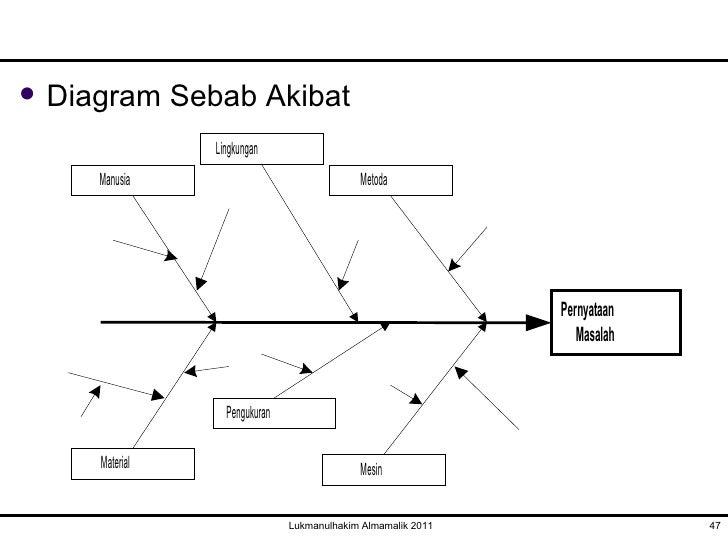 Pertemuan keempat analisis masalah ttm lukmanulhakim almamalik 2011 46 47 diagram sebab akibat ccuart Choice Image