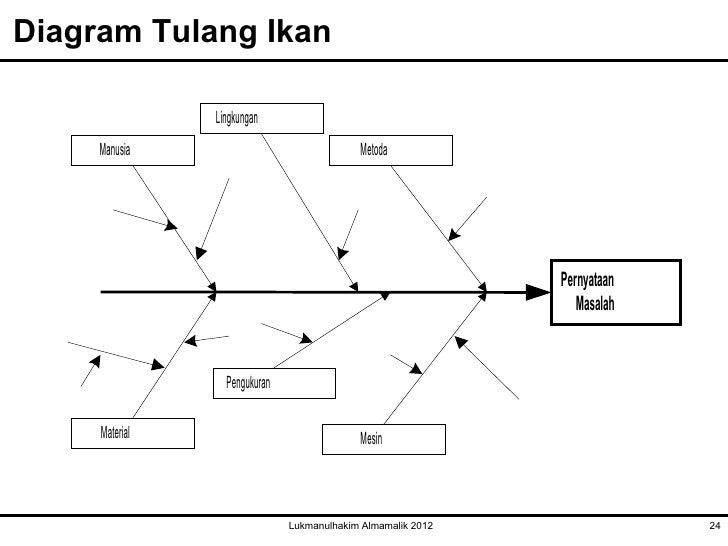 Pertemuan ketiga ttm diagram tulang ikan ccuart Gallery