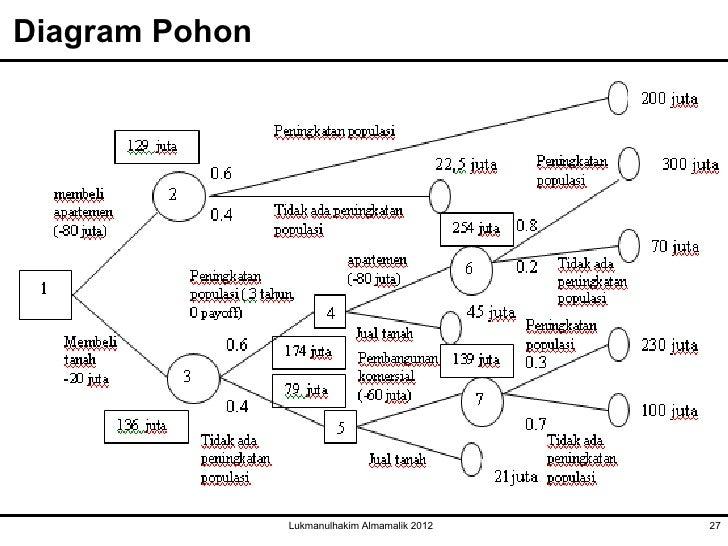 Pertemuan ketiga ttm diagram pohon lukmanulhakim ccuart Images
