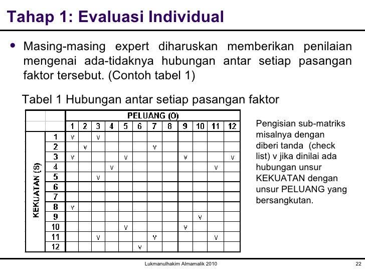 Contoh Analisis Swot Kewirausahaan - Fir Saw