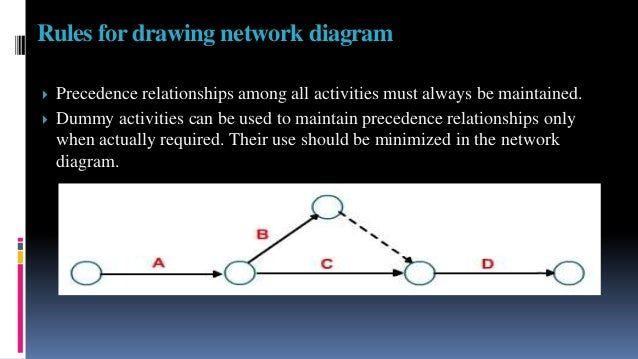Pert ghant chart and bench marking with application to nursing rules for drawing network diagram 15 ccuart Images