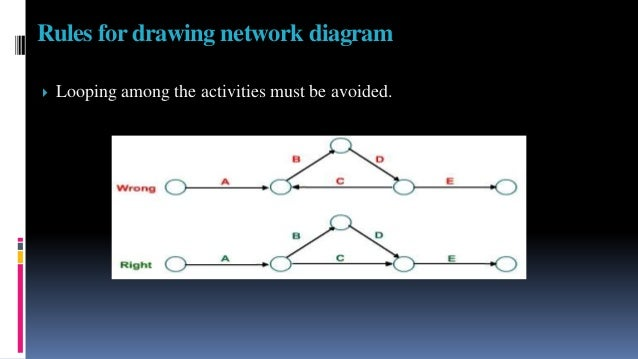 Pert ghant chart and bench marking with application to nursing rules for drawing network diagram 16 ccuart Images