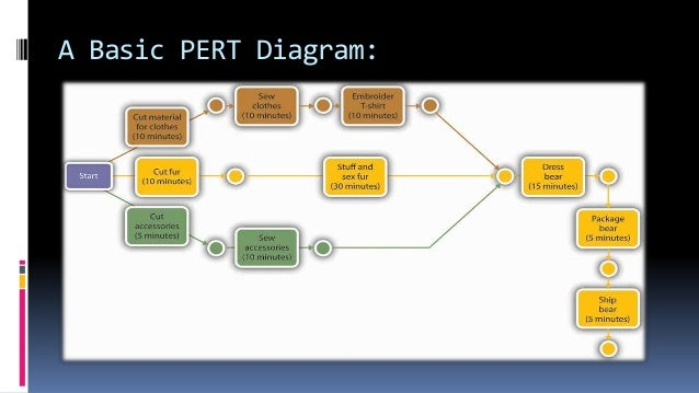 Pert ghant chart and bench marking with application to nursing a basic pert diagram ccuart Images