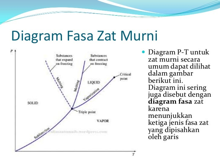 Diagram fasa pdf wiring library perubahan fasa rh slideshare net diagram fasa fe c pdf diagram phase fe c pdf ccuart Image collections