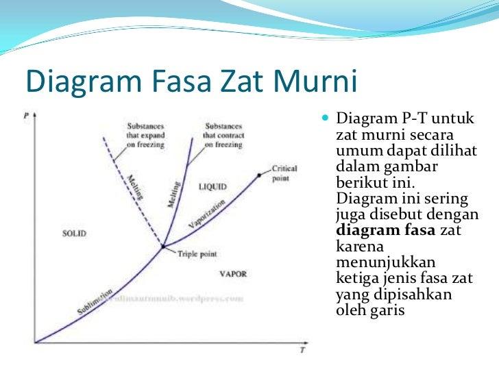 Perubahan fasa diagram fasa ccuart Choice Image