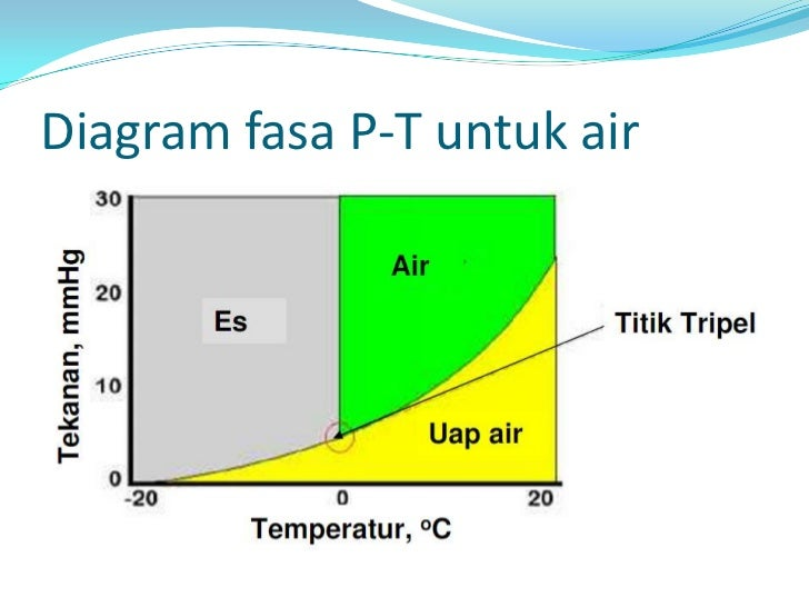 Perubahan fasa diagram fasa p t untuk air ccuart Gallery