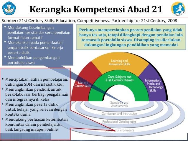 Perubahan Mindset Kurikulum 2013