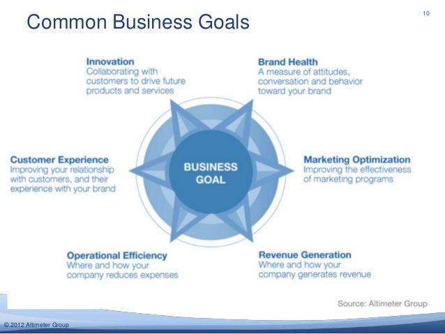 10       Common Business Goals© 2012 Altimeter Group