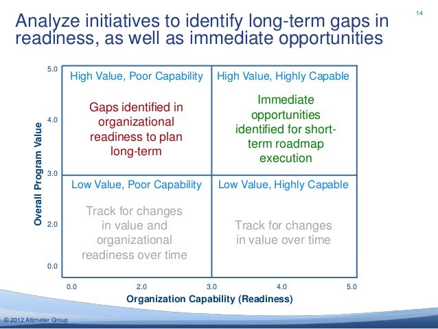 14   Analyze initiatives to identify long-term gaps in   readiness, as well as immediate opportunities                    ...