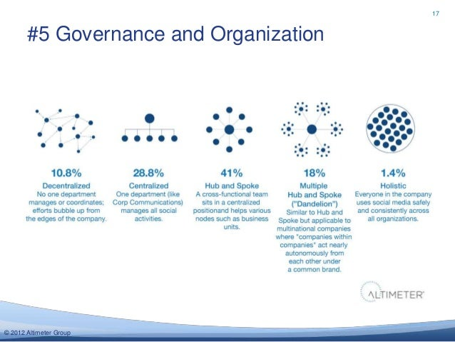 17       #5 Governance and Organization© 2012 Altimeter Group