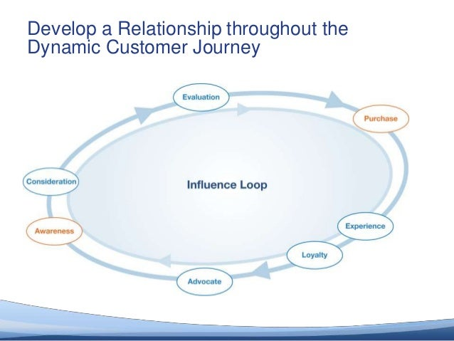 Develop a Relationship throughout the       Dynamic Customer Journey© 2012 Altimeter Group