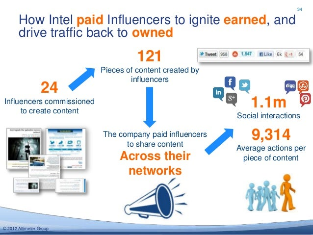 34       How Intel paid Influencers to ignite earned, and       drive traffic back to owned                               ...