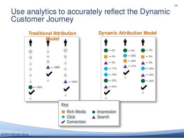 36       Use analytics to accurately reflect the Dynamic       Customer Journey                         Traditional Attrib...