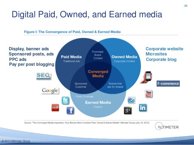 38       Digital Paid, Owned, and Earned media     Display, banner ads               Corporate website     Sponsored posts...