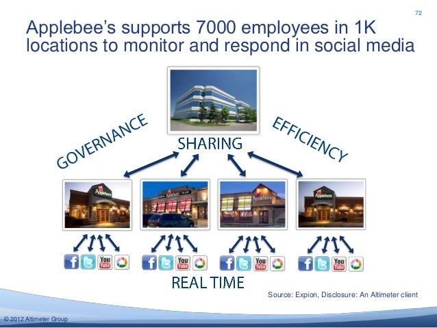 72       Applebee's supports 7000 employees in 1K       locations to monitor and respond in social media                  ...