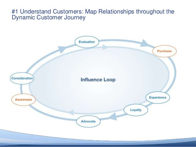 #1 Understand Customers: Map Relationships throughout the       Dynamic Customer Journey© 2012 Altimeter Group