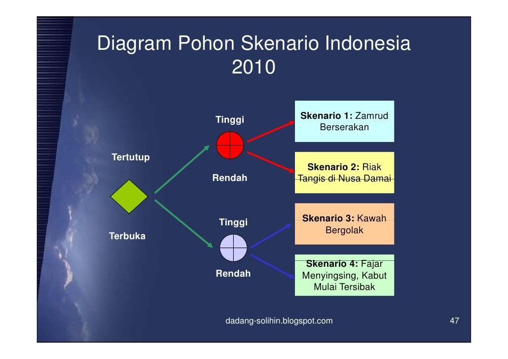 Perumusan skenario planning dalam rangka memperkuat sistem perencanaa diagram pohon ccuart Choice Image