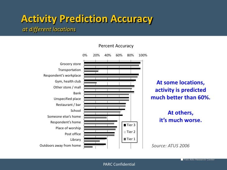Activity Prediction Accuracy at different locations                        Percent Accuracy, Duration-Weighted Classifier,...