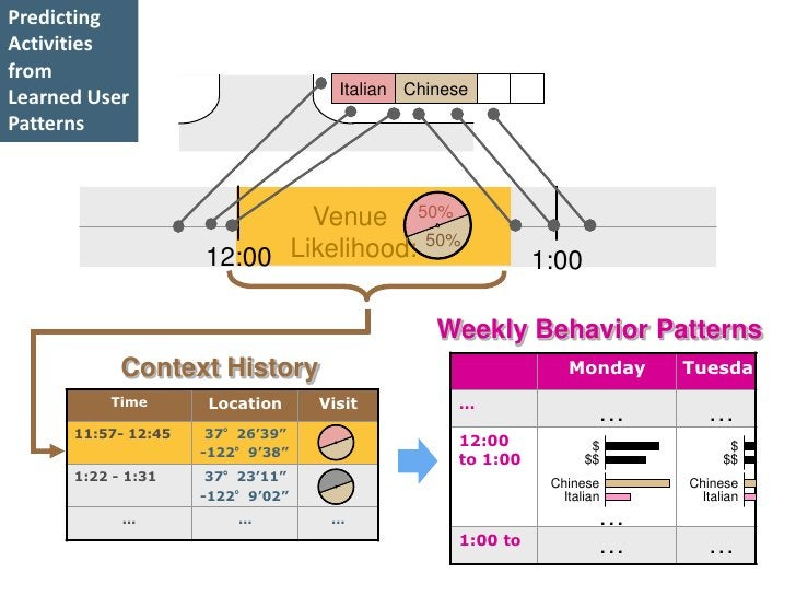 Predicting Activities from                                     Italian Chinese Learned User Patterns                      ...