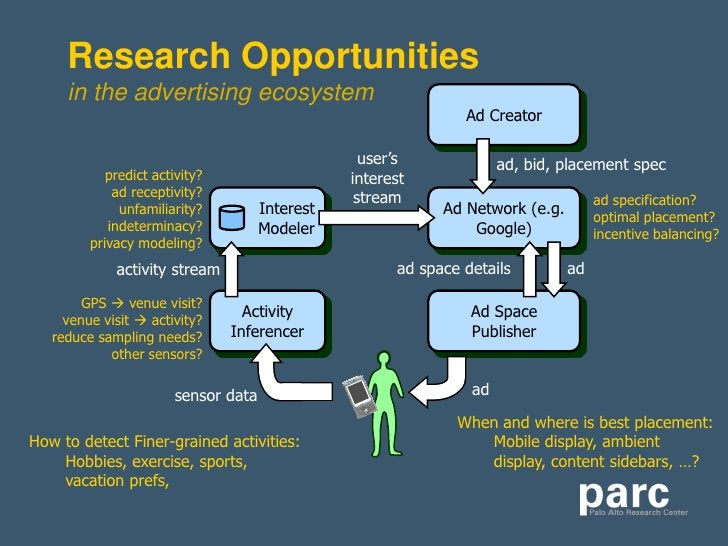 Research Opportunities      in the advertising ecosystem                                                                 A...