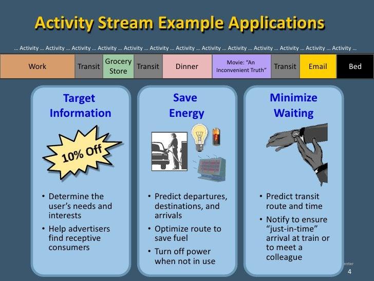 Activity Stream Example Applications … Activity … Activity … Activity … Activity … Activity … Activity … Activity … Activi...