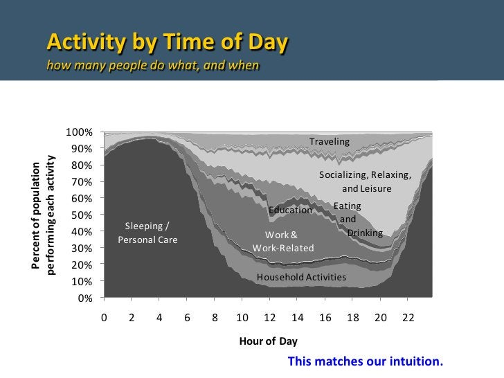 Activity by Time of Day               how many people do what, and when                               100%                ...
