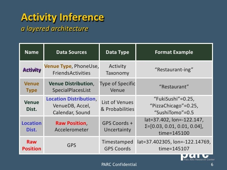 Activity Inference a layered architecture    Name          Data Sources          Data Type             Format Example     ...