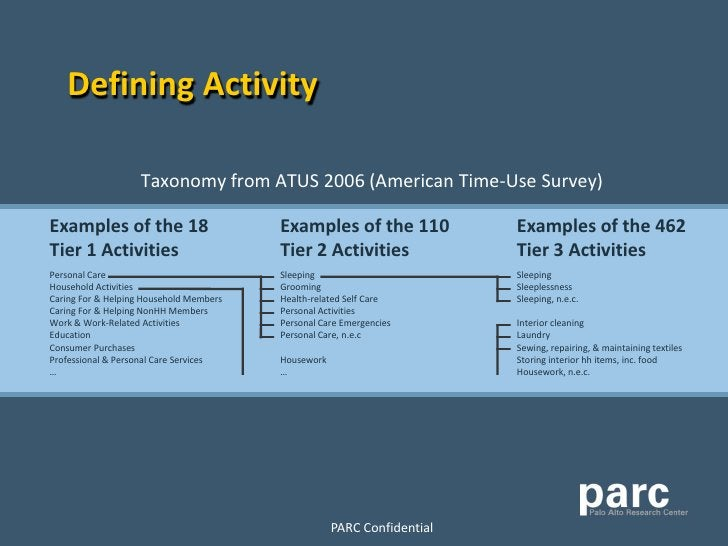 Defining Activity                      Taxonomy from ATUS 2006 (American Time-Use Survey)  Examples of the 18             ...