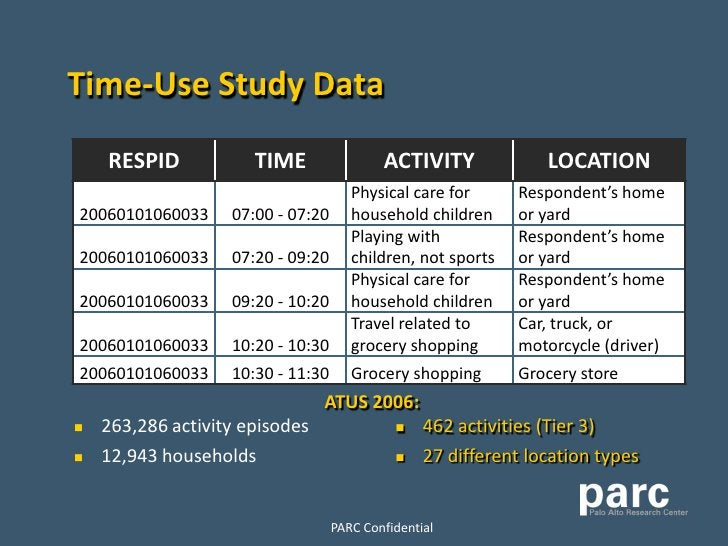 Time-Use Study Data     RESPID            TIME                 ACTIVITY              LOCATION                             ...
