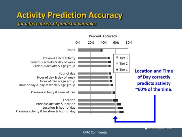 Activity Prediction Accuracy  for different sets of predictor variables                                                   ...