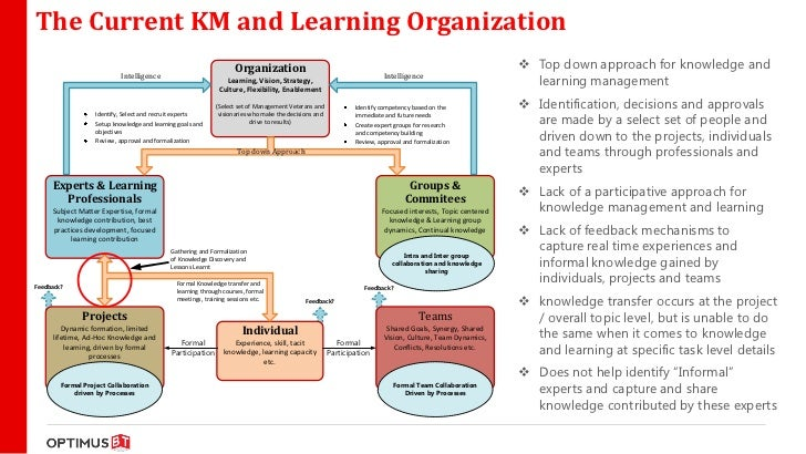 knowledge management within a learning organization essay Learning organizations typically have excellent knowledge management structures resistance to learning can occur within a learning organization if there is not.
