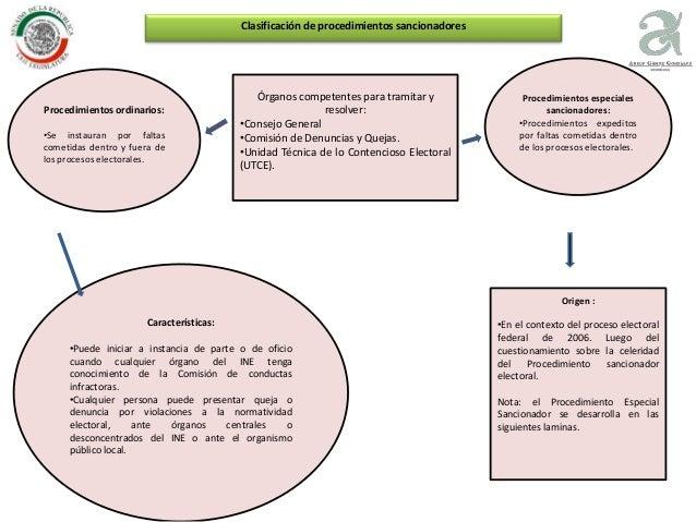 Procedimientos ordinarios: •Se instauran por faltas cometidas dentro y fuera de los procesos electorales. Procedimientos e...