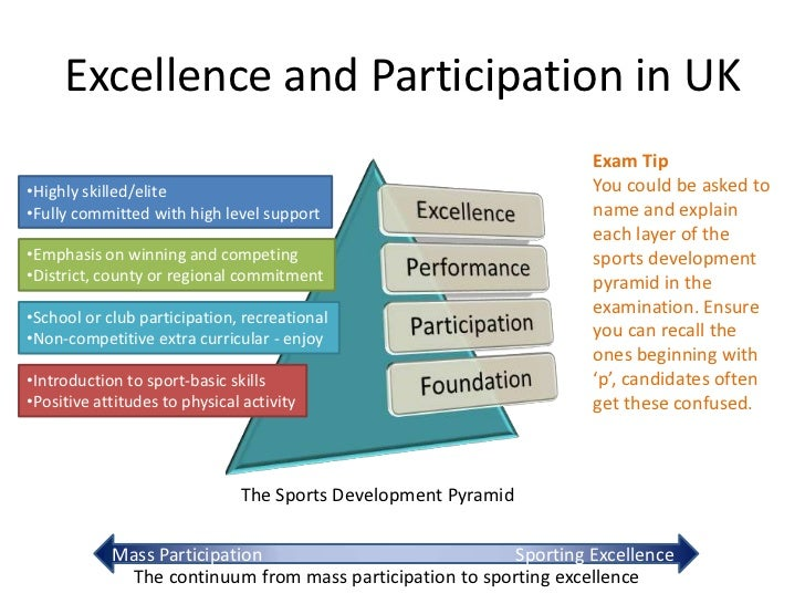 the sports development continuum football 16e – the sports development continuum the sports development continuum foundation means the early development of sporting competence and.