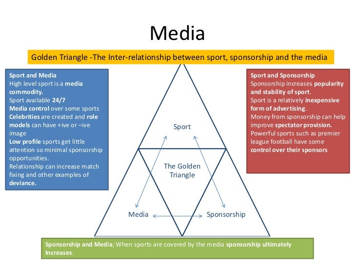 discuss the relationship between sport sponsorship and media