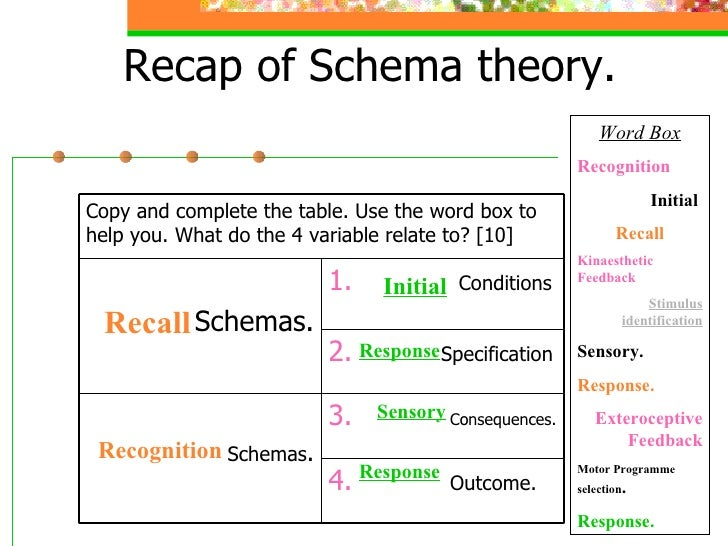 Recap of Schema theory. Recall Recognition Initial Response   Sensory Response Word Box Recognition Initial  Recall Kinaes...