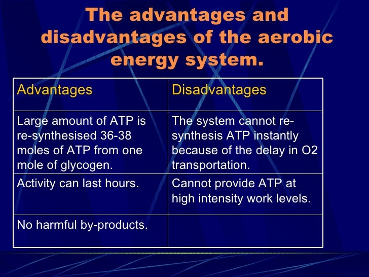 anaerobic resynthesis The atp-pc system (also called the alactic anaerobic system) • the lactic acid  system (which is also anaerobic) • the aerobic system resynthesis of atp from .